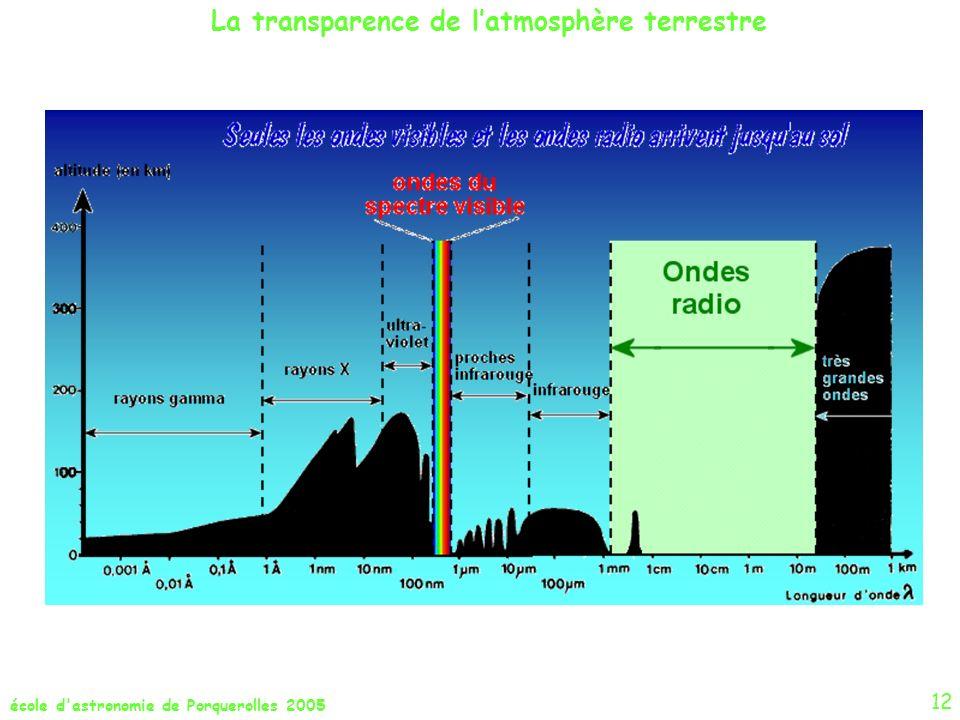école d'astronomie de Porquerolles 2005 La transparence de latmosphère terrestre 12
