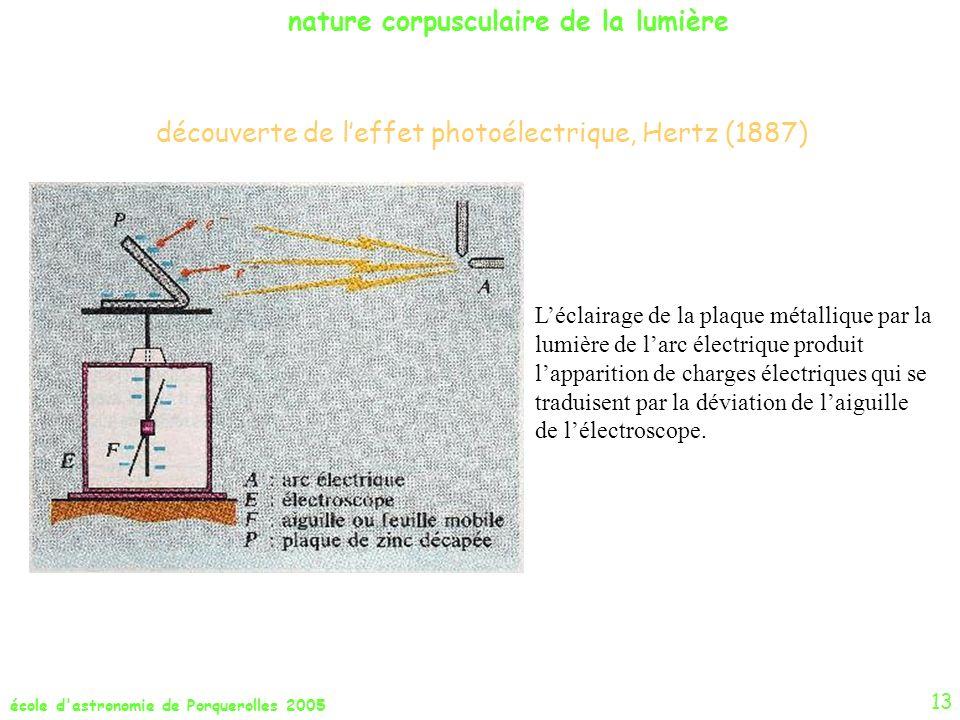 école d'astronomie de Porquerolles 2005 découverte de leffet photoélectrique, Hertz (1887) nature corpusculaire de la lumière Léclairage de la plaque