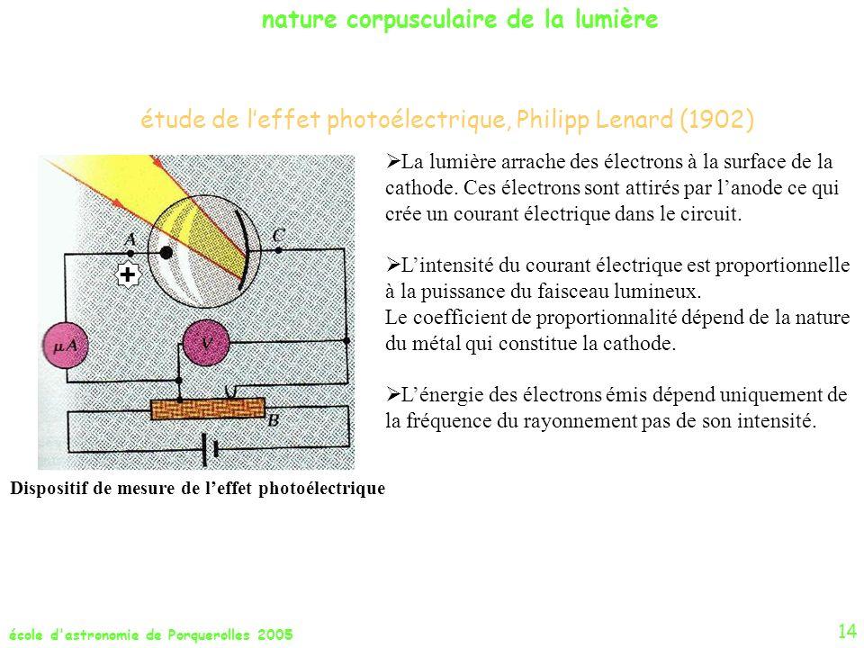 école d'astronomie de Porquerolles 2005 étude de leffet photoélectrique, Philipp Lenard (1902) nature corpusculaire de la lumière La lumière arrache d