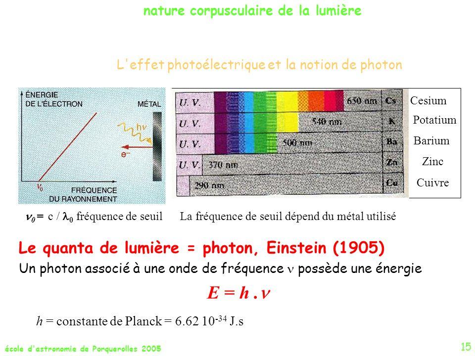 école d'astronomie de Porquerolles 2005 L'effet photoélectrique et la notion de photon Le quanta de lumière = photon, Einstein (1905) Un photon associ