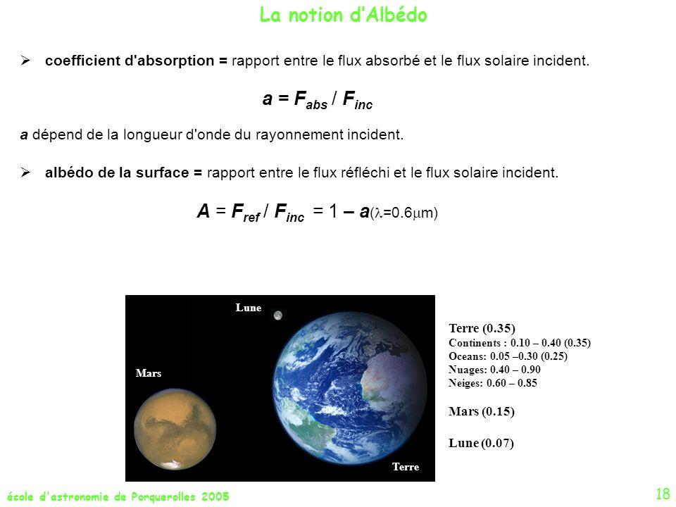 école d'astronomie de Porquerolles 2005 La notion dAlbédo 18 Terre Lune Mars Terre (0.35) Continents : 0.10 – 0.40 (0.35) Oceans: 0.05 –0.30 (0.25) Nu