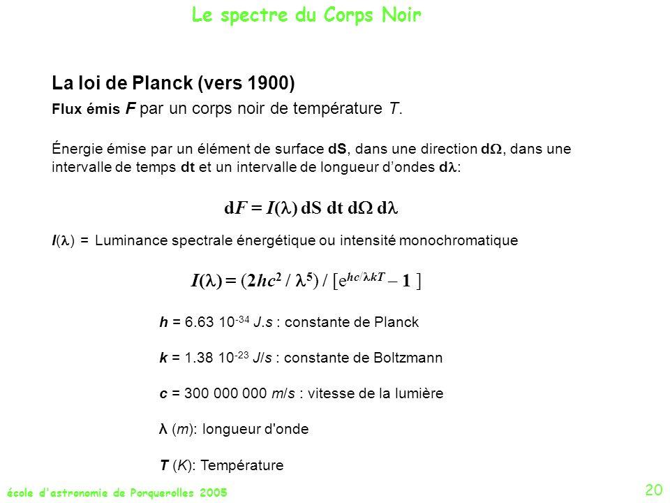 école d'astronomie de Porquerolles 2005 Le spectre du Corps Noir h = 6.63 10 -34 J.s : constante de Planck k = 1.38 10 -23 J/s : constante de Boltzman