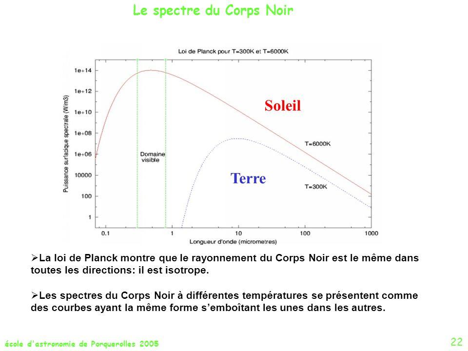 école d'astronomie de Porquerolles 2005 Le spectre du Corps Noir 22 Terre Soleil La loi de Planck montre que le rayonnement du Corps Noir est le même