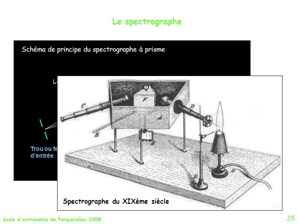 école d'astronomie de Porquerolles 2005 Le spectrographe Détecteur Lentille collimatrice Lentille objectif Trou ou fente dentrée Schéma de principe du