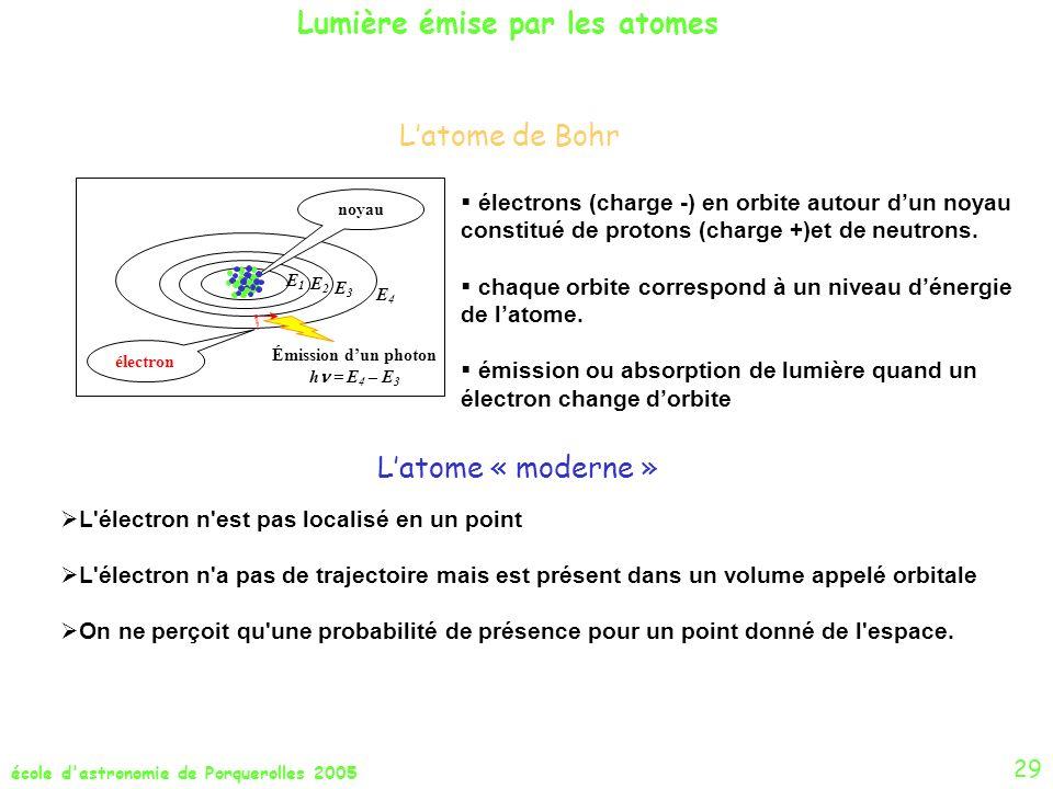 école d'astronomie de Porquerolles 2005 Latome de Bohr Lumière émise par les atomes L'électron n'est pas localisé en un point L'électron n'a pas de tr