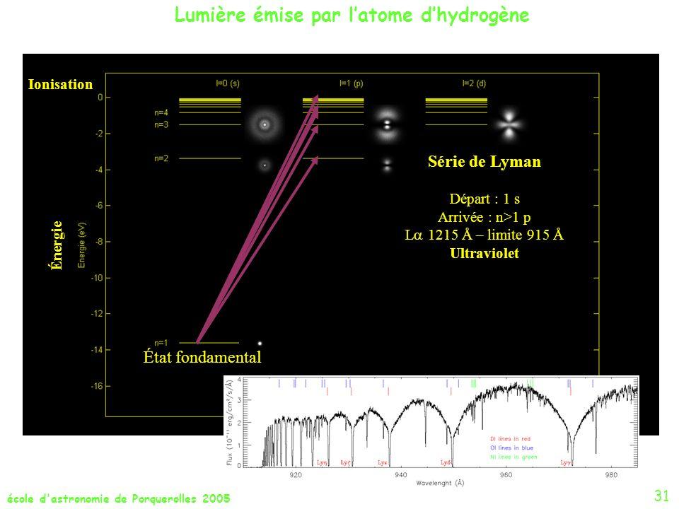 école d'astronomie de Porquerolles 2005 État fondamental Ionisation Énergie Série de Lyman Départ : 1 s Arrivée : n>1 p L 1215 Å – limite 915 Å Ultrav