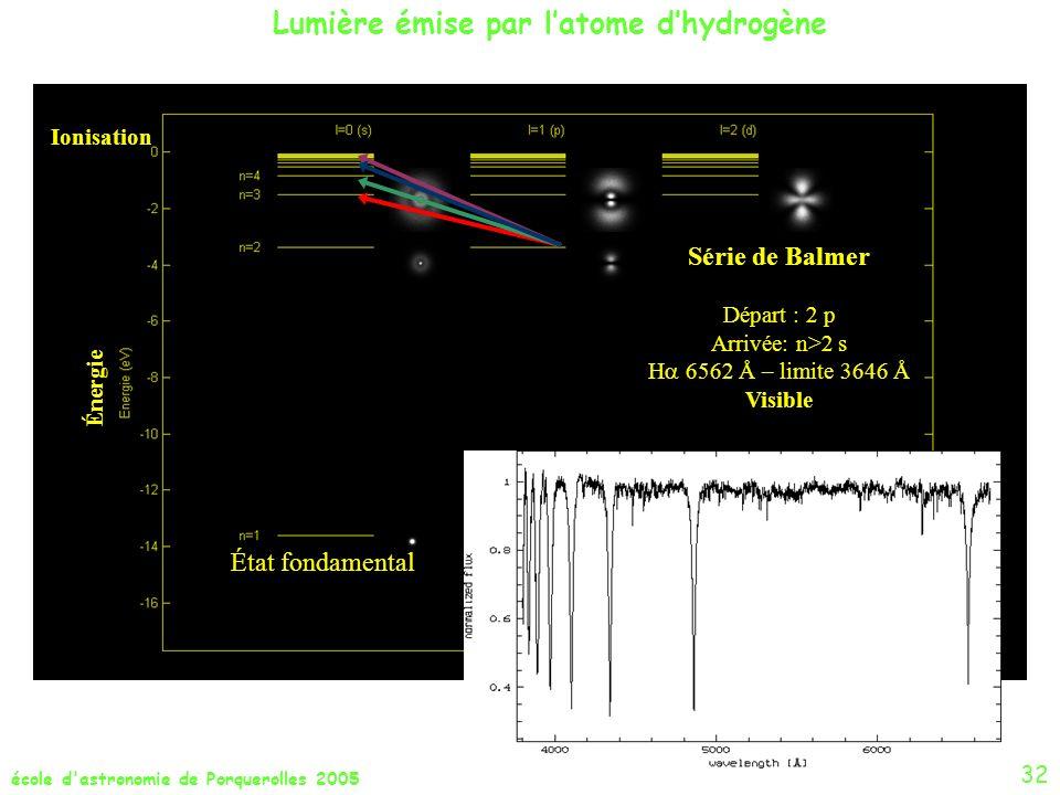 école d'astronomie de Porquerolles 2005 État fondamental Ionisation Énergie Série de Balmer Départ : 2 p Arrivée: n>2 s H 6562 Å – limite 3646 Å Visib