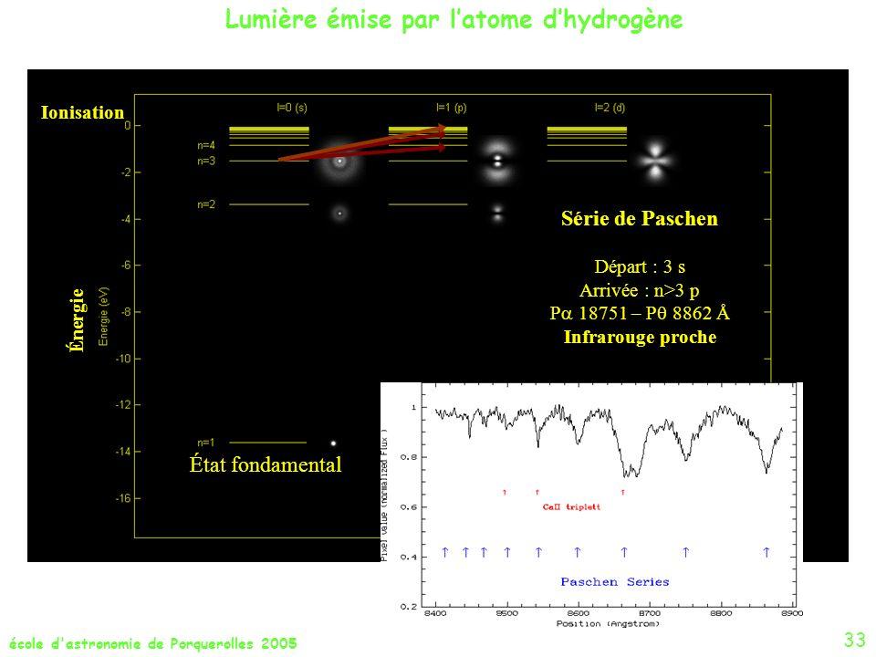 école d'astronomie de Porquerolles 2005 État fondamental Ionisation Énergie Série de Paschen Départ : 3 s Arrivée : n>3 p P 18751 – P 8862 Å Infraroug