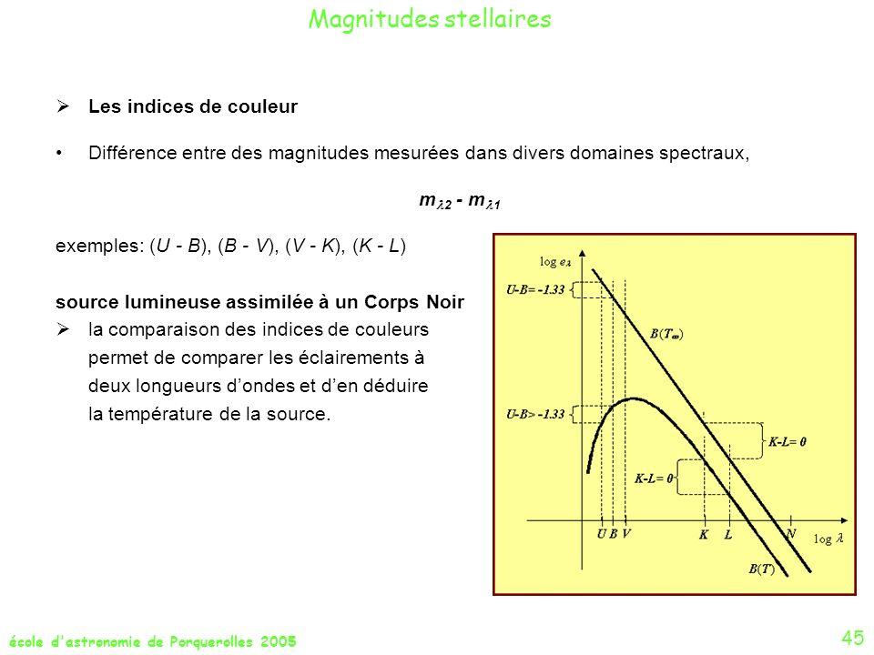 école d'astronomie de Porquerolles 2005 Les indices de couleur Différence entre des magnitudes mesurées dans divers domaines spectraux, m 2 - m 1 exem