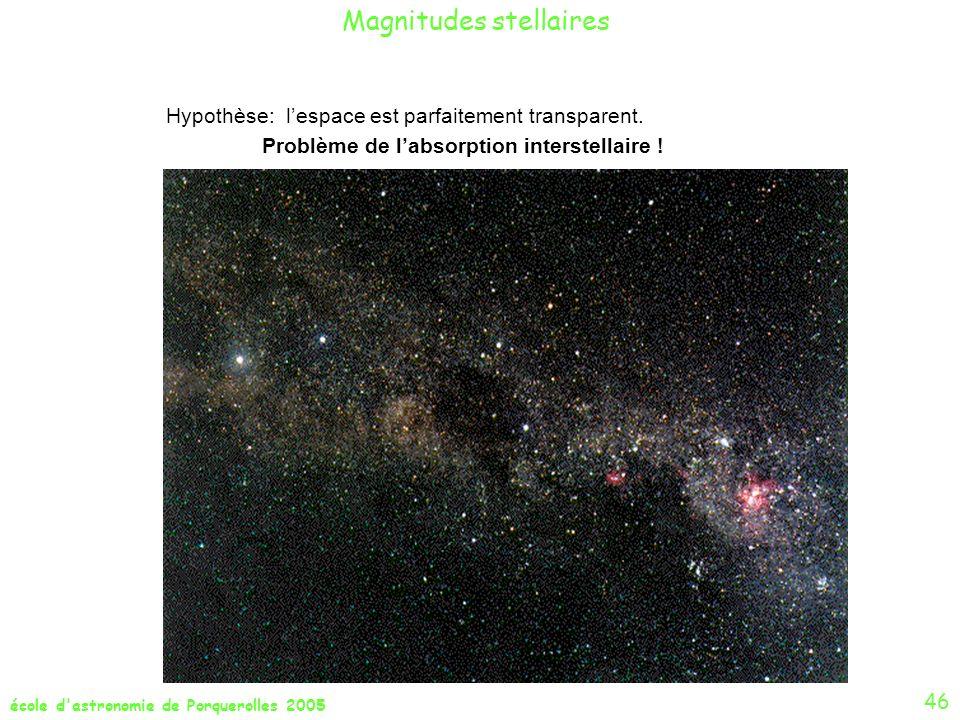 école d'astronomie de Porquerolles 2005 Magnitudes stellaires Hypothèse: lespace est parfaitement transparent. Problème de labsorption interstellaire