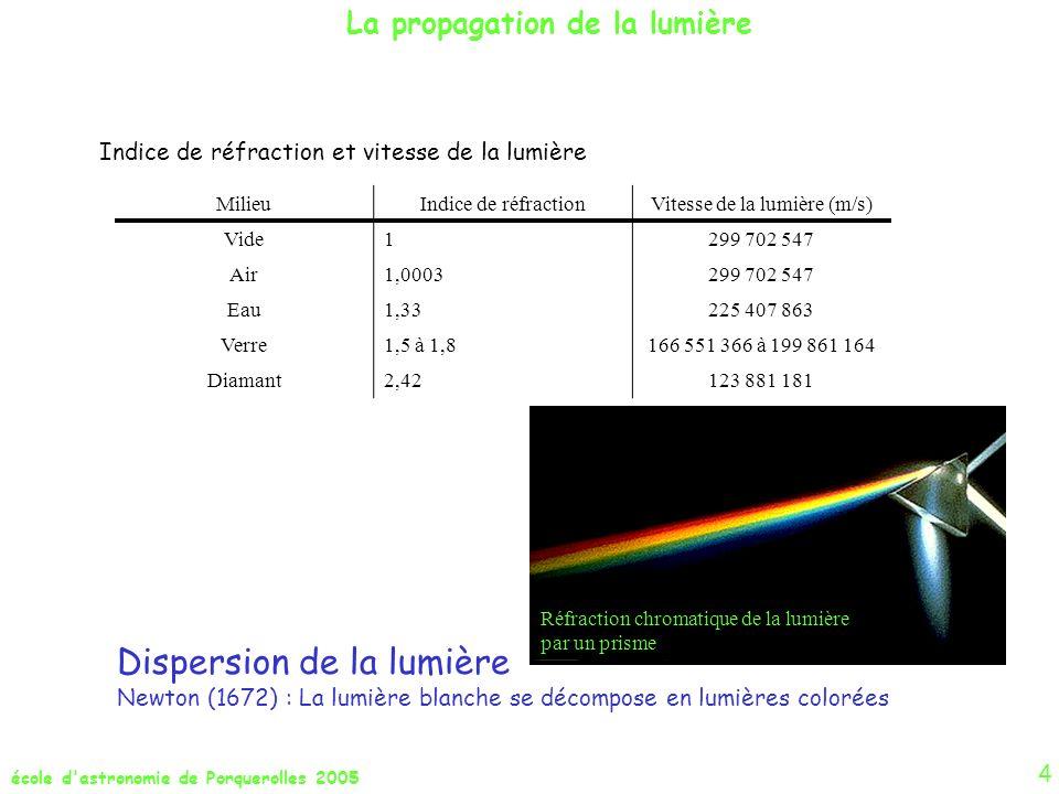 école d astronomie de Porquerolles 2005 Les indices de couleur Différence entre des magnitudes mesurées dans divers domaines spectraux, m 2 - m 1 exemples: (U - B), (B - V), (V - K), (K - L) source lumineuse assimilée à un Corps Noir la comparaison des indices de couleurs permet de comparer les éclairements à deux longueurs dondes et den déduire la température de la source.
