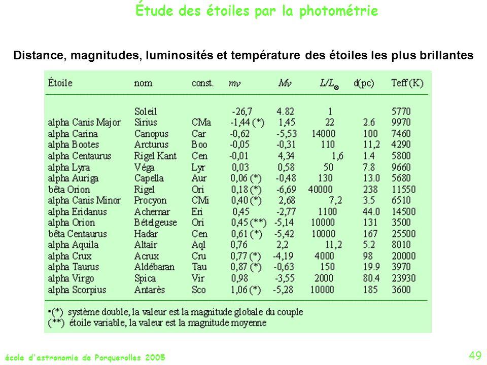 école d'astronomie de Porquerolles 2005 Étude des étoiles par la photométrie 49 Distance, magnitudes, luminosités et température des étoiles les plus