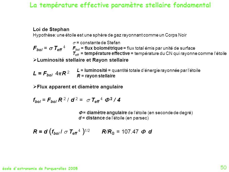 école d'astronomie de Porquerolles 2005 La température effective paramètre stellaire fondamental Loi de Stephan Hypothèse: une étoile est une sphère d