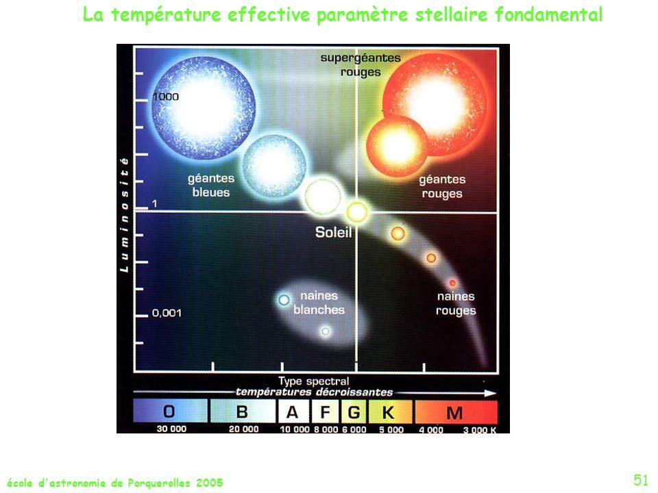 école d'astronomie de Porquerolles 2005 La température effective paramètre stellaire fondamental 51
