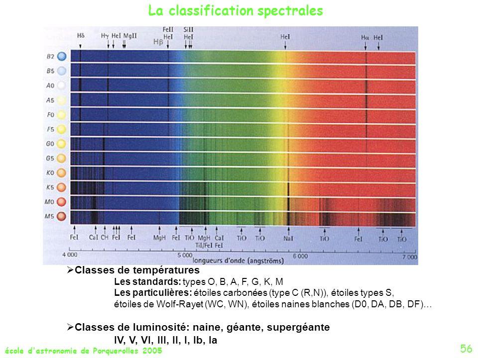 école d'astronomie de Porquerolles 2005 56 La classification spectrales H Classes de températures Les standards: types O, B, A, F, G, K, M Les particu
