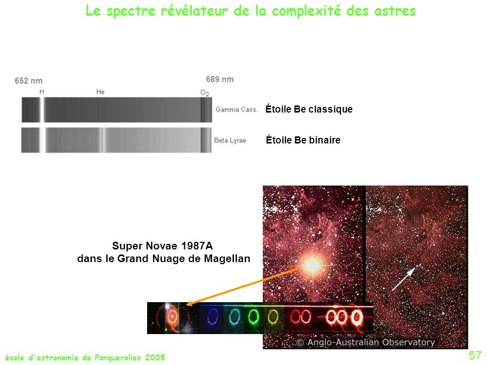 école d'astronomie de Porquerolles 2005 57 Le spectre révélateur de la complexité des astres Étoile Be classique Étoile Be binaire 652 nm 689 nm Super