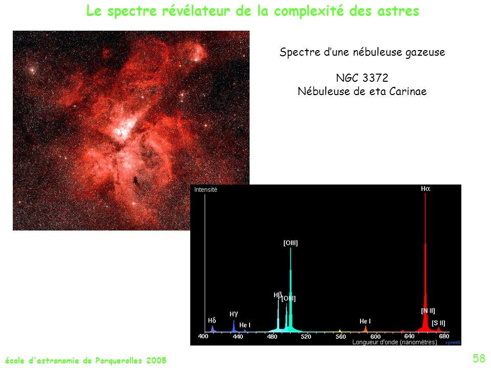 école d'astronomie de Porquerolles 2005 58 Spectre dune nébuleuse gazeuse NGC 3372 Nébuleuse de eta Carinae Le spectre révélateur de la complexité des