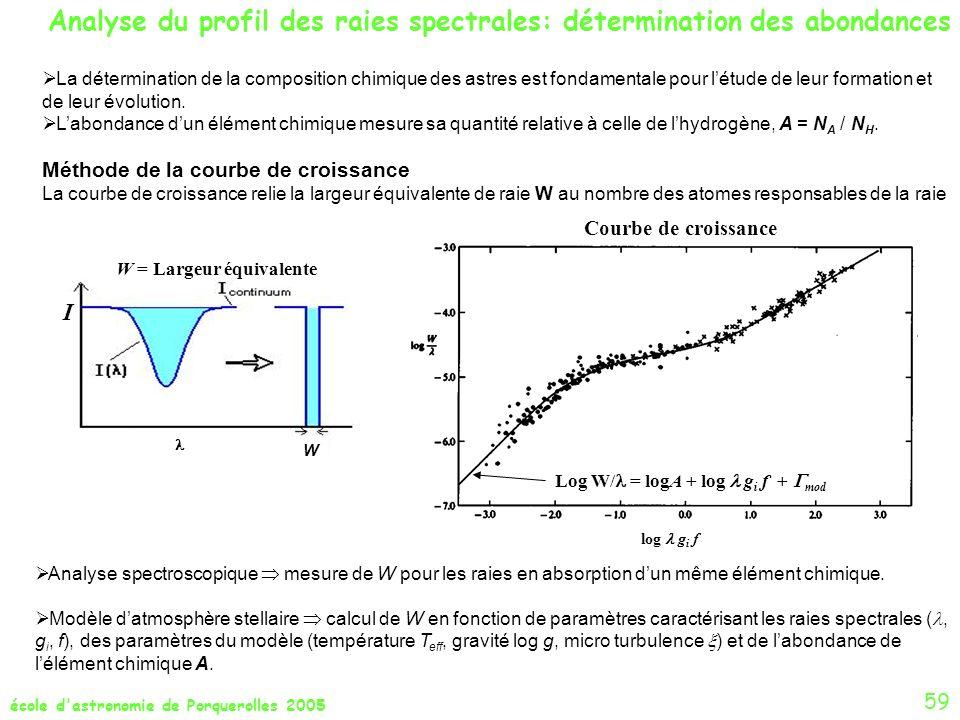 école d'astronomie de Porquerolles 2005 59 Analyse du profil des raies spectrales: détermination des abondances Courbe de croissance Log W/ = logA + l