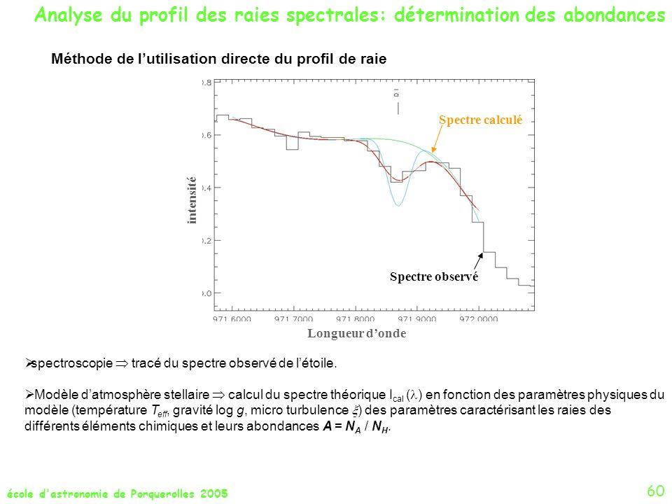 école d'astronomie de Porquerolles 2005 60 Analyse du profil des raies spectrales: détermination des abondances Méthode de lutilisation directe du pro