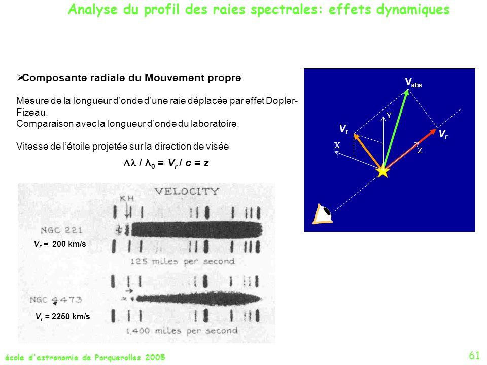 école d'astronomie de Porquerolles 2005 Composante radiale du Mouvement propre Mesure de la longueur donde dune raie déplacée par effet Dopler- Fizeau