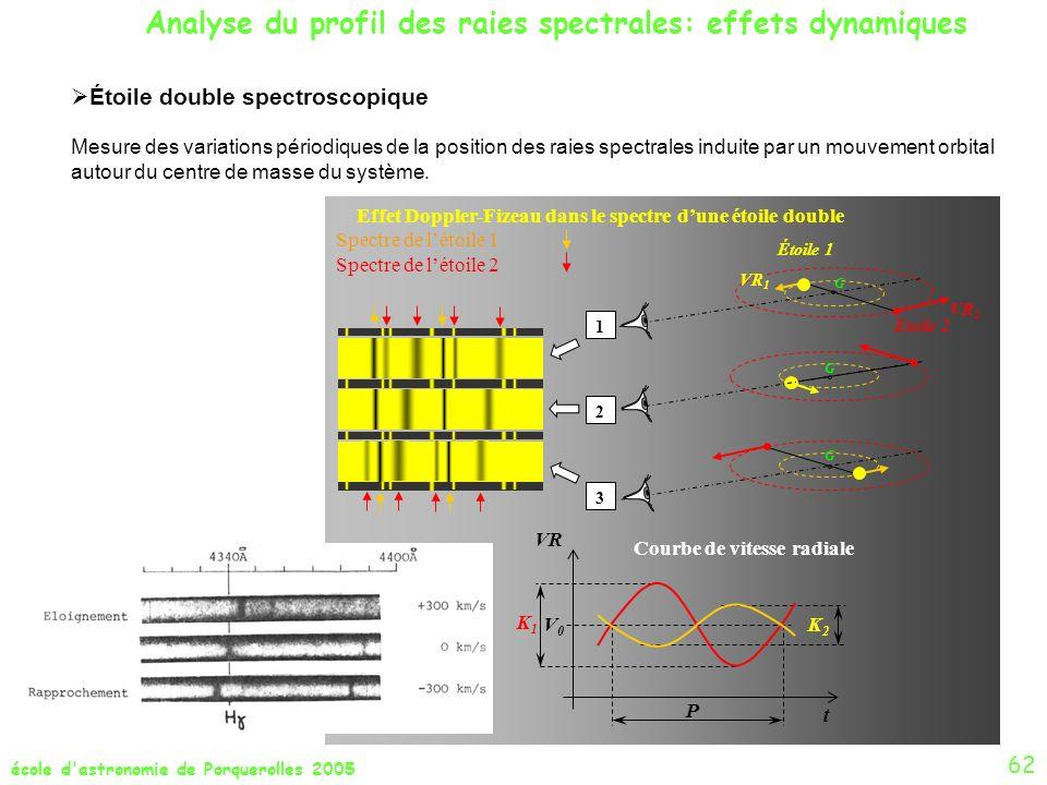 école d'astronomie de Porquerolles 2005 Étoile double spectroscopique Mesure des variations périodiques de la position des raies spectrales induite pa