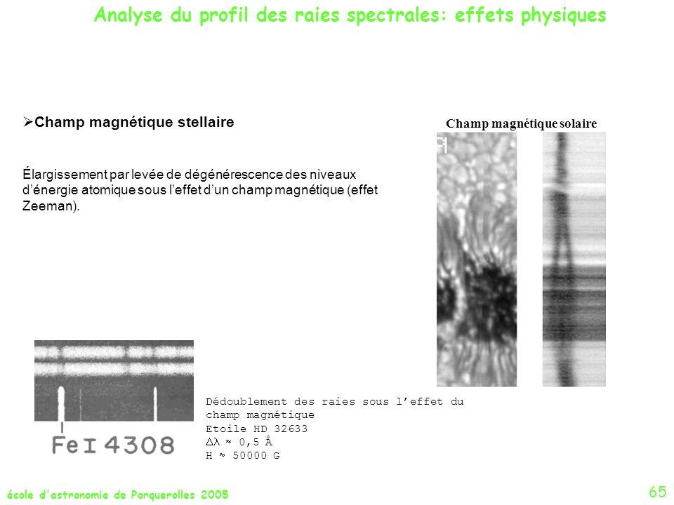 école d'astronomie de Porquerolles 2005 Champ magnétique stellaire Élargissement par levée de dégénérescence des niveaux dénergie atomique sous leffet