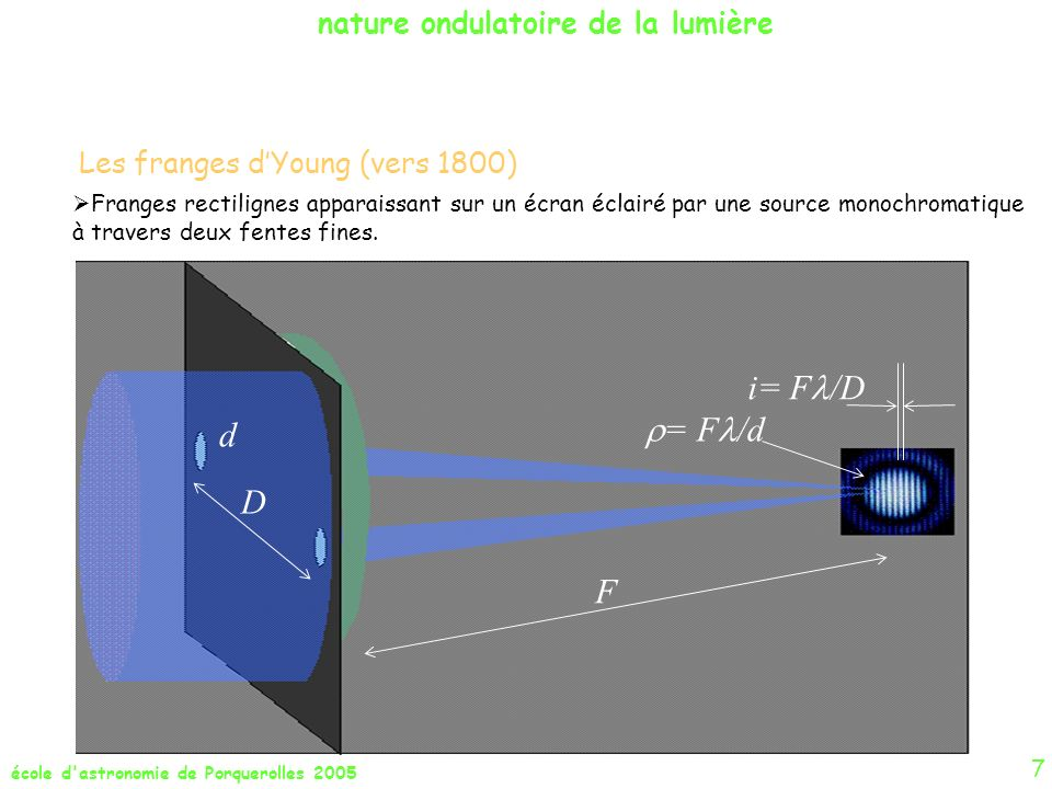école d'astronomie de Porquerolles 2005 7 Les franges dYoung (vers 1800) Franges rectilignes apparaissant sur un écran éclairé par une source monochro