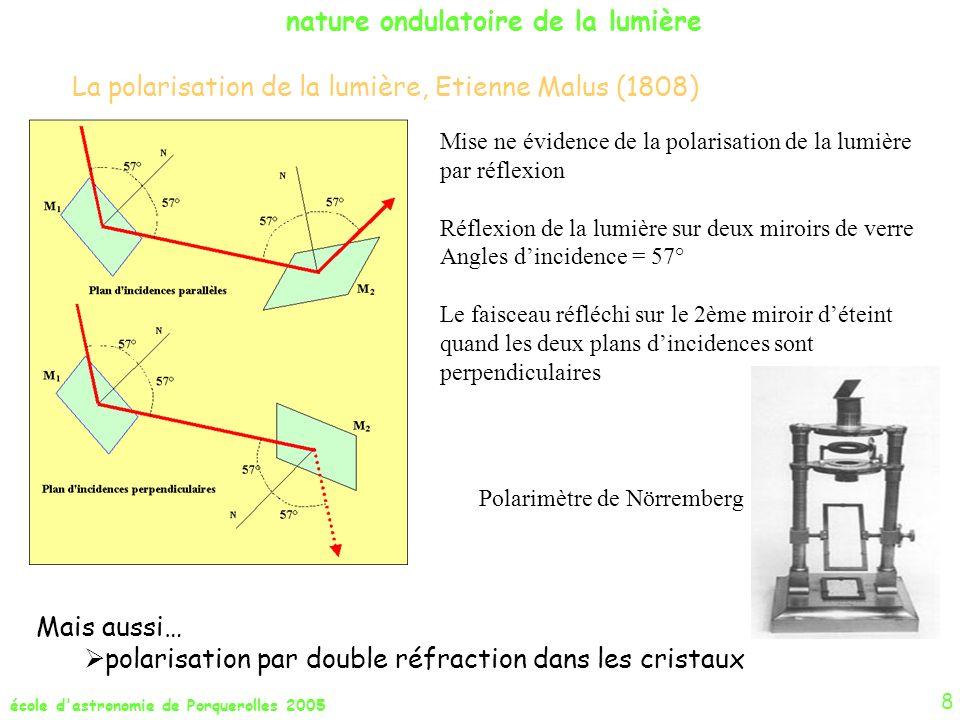 école d astronomie de Porquerolles 2005 9 nature ondulatoire de la lumière V c c c 0 R E V RAD = -V V RAD = +V V RAD = 0 0 0 E 0 R Effet Doppler – Fizeau Effet de changement de la fréquence démission dune source en mouvement découvert pour le son par Christian Doppler en 1842 puis pour la lumière par Hippolyte Fizeau en 1848.