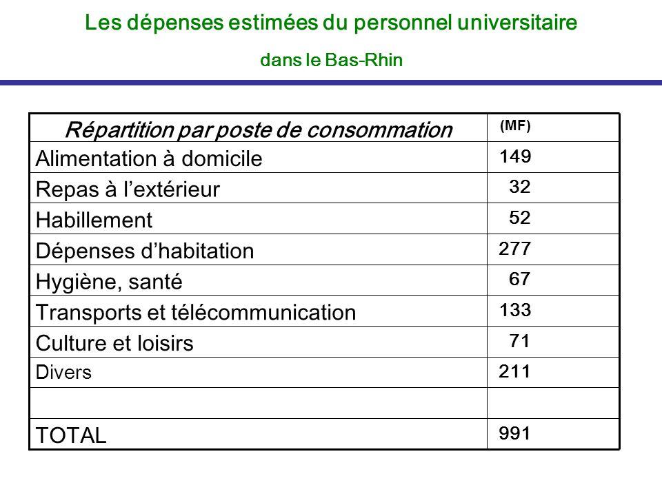 Les dépenses estimées du personnel universitaire dans le Bas-Rhin 991 TOTAL 211 Divers 71 Culture et loisirs 133 Transports et télécommunication 67 Hy