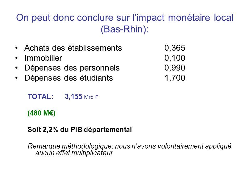 On peut donc conclure sur limpact monétaire local (Bas-Rhin): Achats des établissements0,365 Immobilier0,100 Dépenses des personnels0,990 Dépenses des