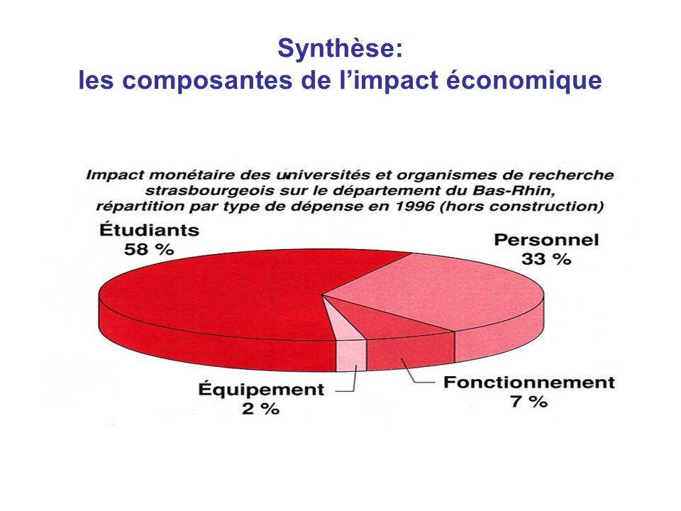 Synthèse: les composantes de limpact économique