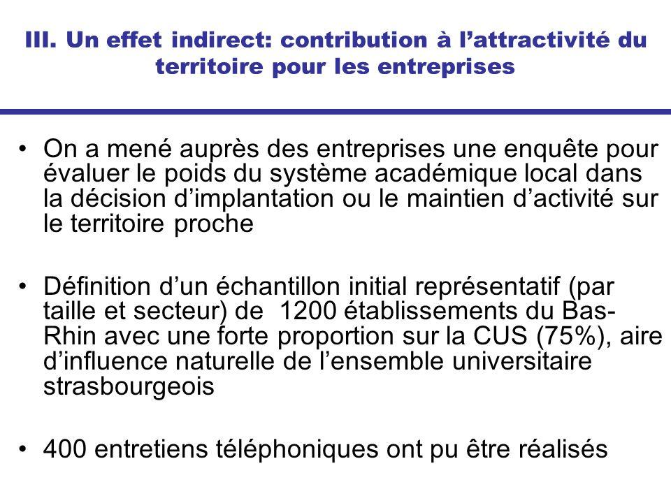 III. Un effet indirect: contribution à lattractivité du territoire pour les entreprises On a mené auprès des entreprises une enquête pour évaluer le p
