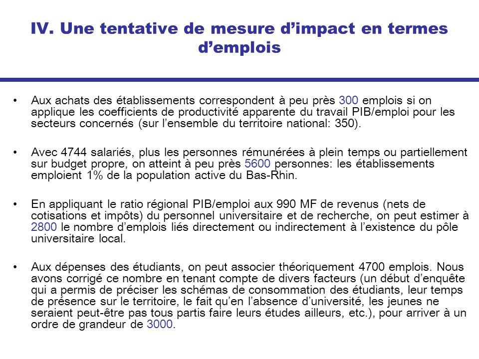 IV. Une tentative de mesure dimpact en termes demplois Aux achats des établissements correspondent à peu près 300 emplois si on applique les coefficie