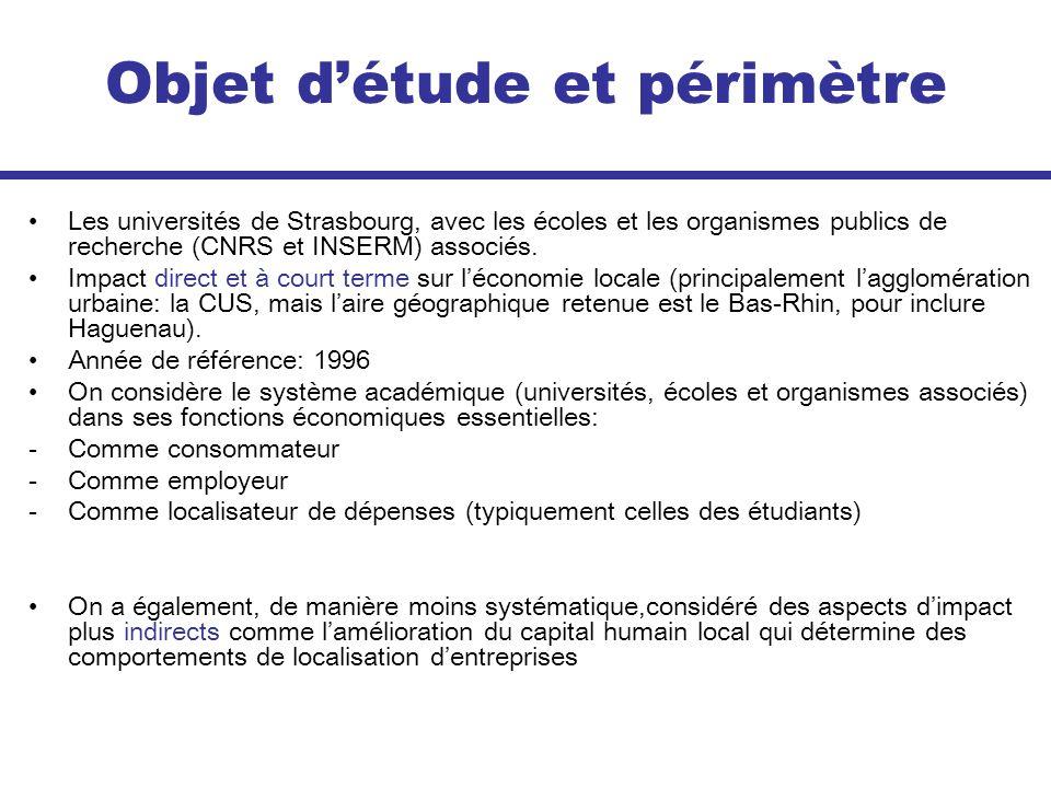 Objet détude et périmètre Les universités de Strasbourg, avec les écoles et les organismes publics de recherche (CNRS et INSERM) associés. Impact dire