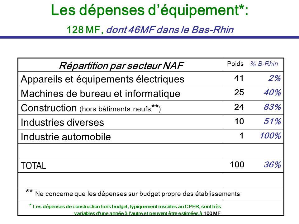 Les dépenses déquipement*: 128 MF, dont 46MF dans le Bas-Rhin * Les dépenses de construction hors budget, typiquement inscrites au CPER, sont très var