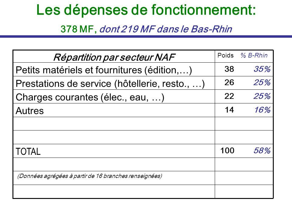 Les dépenses de fonctionnement: 378 MF, dont 219 MF dans le Bas-Rhin (Données agrégées à partir de 16 branches renseignées) 58%100 TOTAL 16%14 Autres