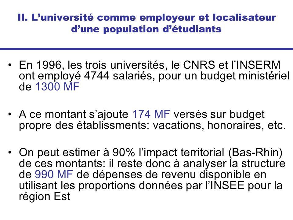 II. Luniversité comme employeur et localisateur dune population détudiants En 1996, les trois universités, le CNRS et lINSERM ont employé 4744 salarié