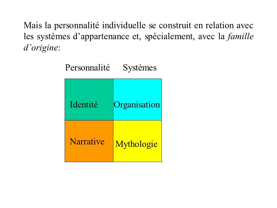 LORGANITATION: Elle représente la continuité évolutive, tout au long des étapes du cycle vital, des structures propres au système (en particulier de la famille dorigine).