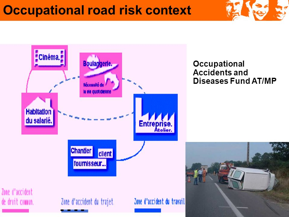 398 fatal accidents on the road Last (but not least) figures :2009 Of the 894 fatal occupational accidents covered by the AT/MP fund in 2009, 398 occurred on the road.