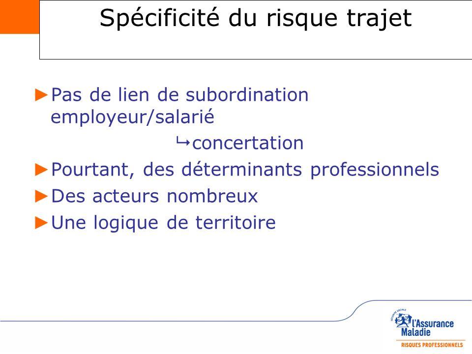 Axe 1 : Agir pour la prévention du risque trajet dans le champ de la concertation et de la responsabilité sociétale 1.Développer la concertation entre employeurs et salariés sur les conditions de déplacements domicile-travail et lexposition au risque trajet.