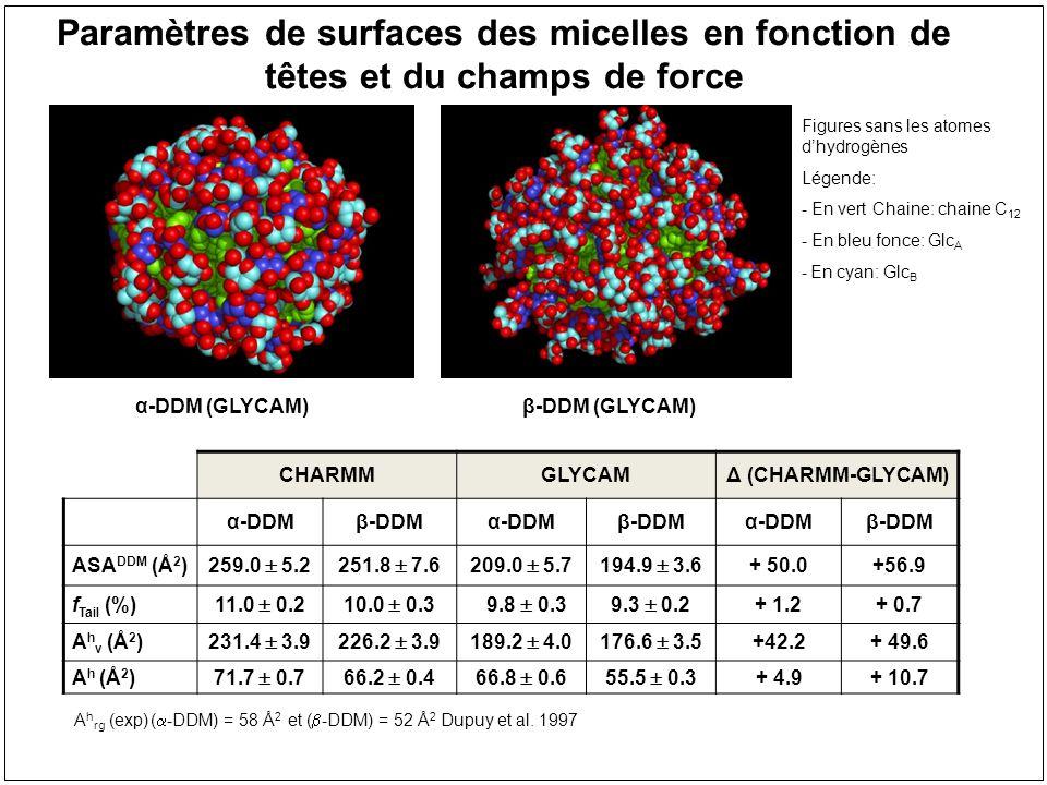 CHARMMGLYCAMΔ (CHARMM-GLYCAM) α-DDMβ-DDMα-DDMβ-DDMα-DDMβ-DDM ASA DDM (Å 2 ) 259.0 5.2251.8 7.6209.0 5.7194.9 3.6 + 50.0+56.9 f Tail (%) 11.0 0.210.0 0