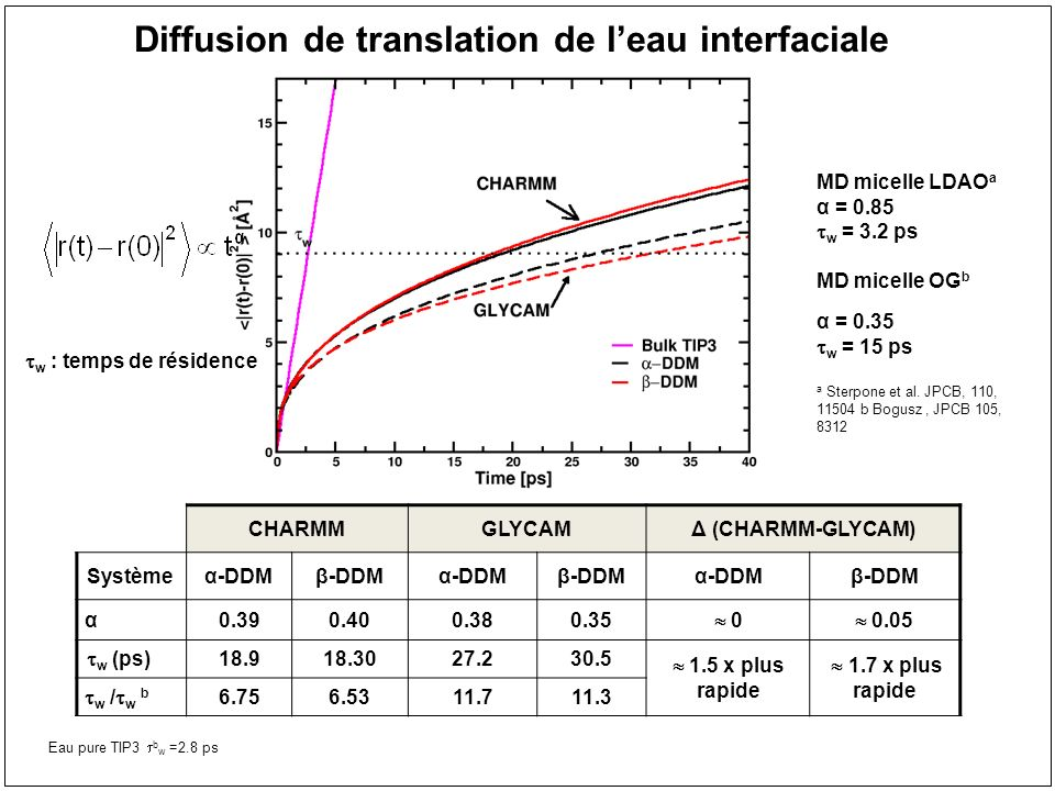 Diffusion de translation de leau interfaciale CHARMMGLYCAMΔ (CHARMM-GLYCAM) Systèmeα-DDMβ-DDMα-DDMβ-DDMα-DDMβ-DDM α0.390.400.380.35 0 0.05 w (ps) 18.9