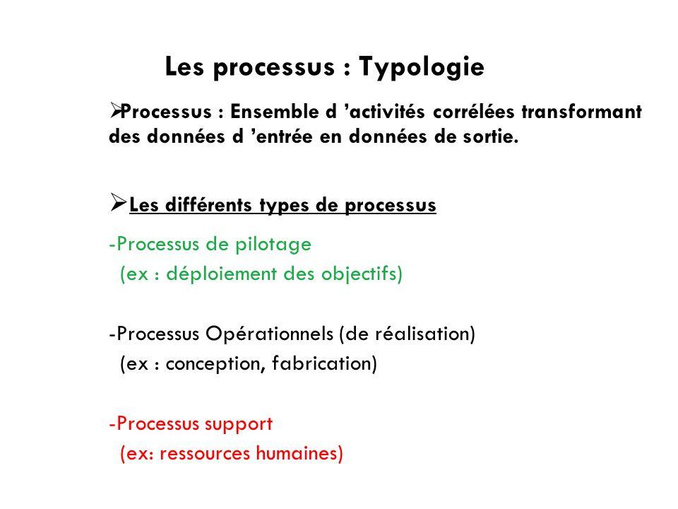 Les processus : Typologie Processus : Ensemble d activités corrélées transformant des données d entrée en données de sortie. Les différents types de p