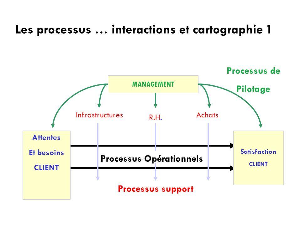 Les processus … interactions et cartographie 1 MANAGEMENT Processus Opérationnels AchatsInfrastructures R.H. Attentes Et besoins CLIENT Satisfaction C