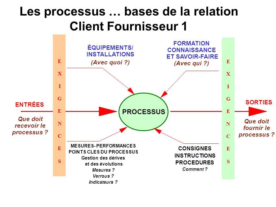 ÉQUIPEMENTS/ INSTALLATIONS (Avec quoi ?) SORTIES Que doit fournir le processus ? ENTRÉES Que doit recevoir le processus ? PROCESSUS MESURES- PERFORMAN