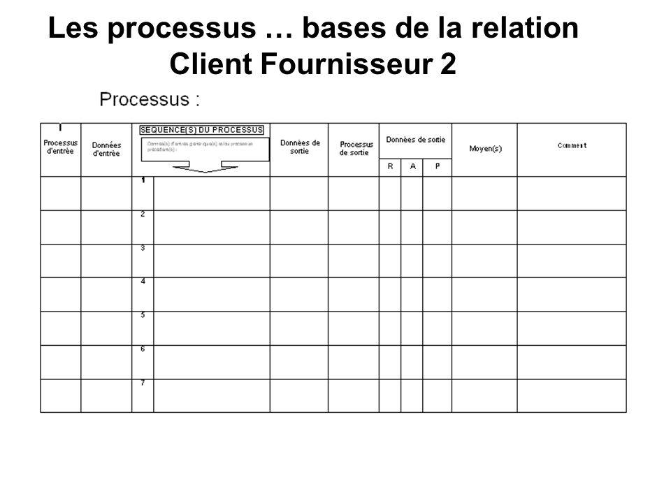 Les processus … bases de la relation Client Fournisseur 2