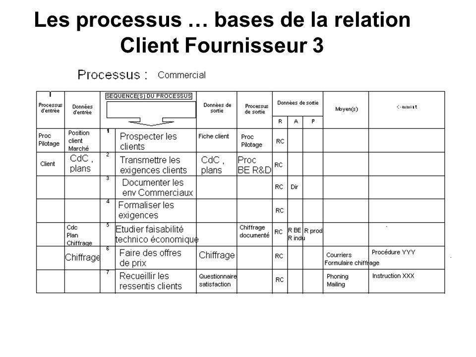 Les processus … bases de la relation Client Fournisseur 3