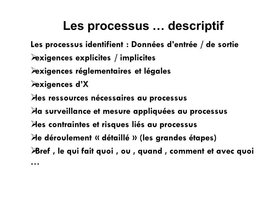 Les processus … descriptif Les processus identifient : Données dentrée / de sortie exigences explicites / implicites exigences réglementaires et légal