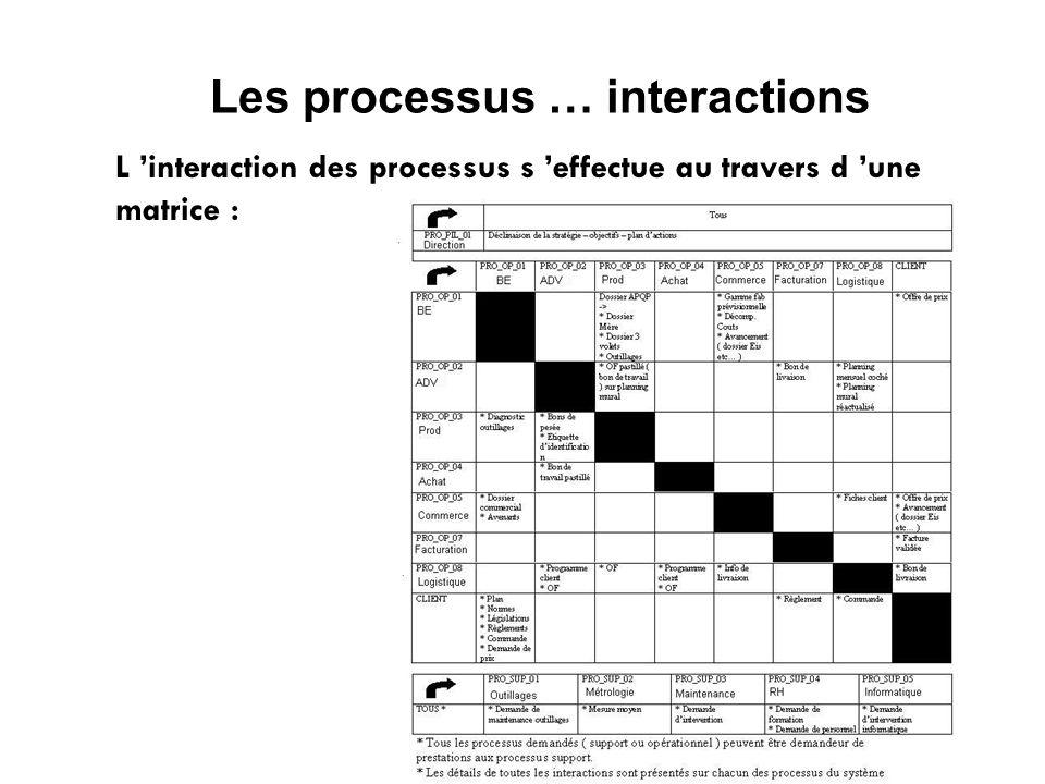 Les processus … interactions L interaction des processus s effectue au travers d une matrice :