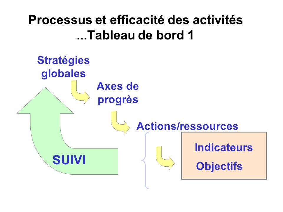 Processus et efficacité des activités...Tableau de bord 1 Stratégies globales Axes de progrès Actions/ressources Indicateurs Objectifs SUIVI